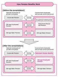 is national insurance a pension pension benefits how pension benefits work
