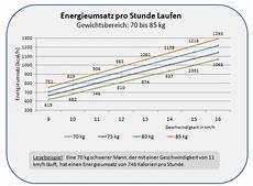 energieumsatz ausdauersport energieumsatz