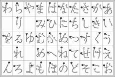 japanese katakana worksheets 19520 27 hiragana charts stroke order practice mnemonics and more japanese language hiragana