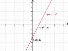 nullstelle einer linearen funktion matheretter