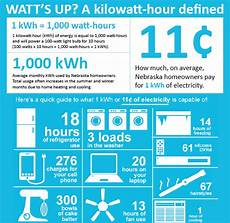 Kilowatt In Watt - dawson power district
