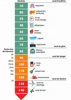 niveau sonore db infographie 192 partir de quel niveau sonore met on en
