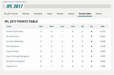 ipl points table ipl points table top movers after week 2