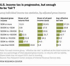 who pays u s income tax and how much