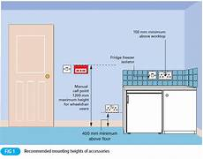 Bathroom Zone 2 Fused Spur by Heights Of Electrical Equipment In Dwellings Voltimum