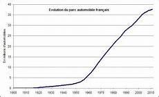 parc automobile français la en 233 t 233 1 les bouchons compagnons des vacances