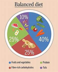 the balanced diet chart to be healthy femina in