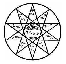 Sterne Bedeutung - 16 pointed meaning occult symbology and about 5