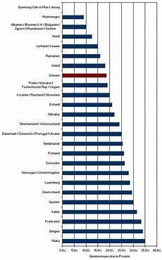unternehmenssteuern schweiz steuervorteile 187 ansiedlung