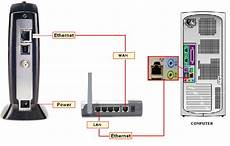 Connecting To The Using Your Wi Fi Router
