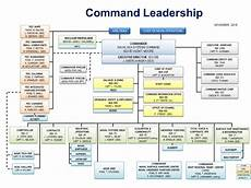Navsea 04x Org Chart Naval Sea Systems Command Gt Who We Are Gt Headquarters