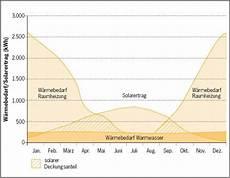 solarheizung berechnung planung der solaren