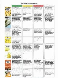 Glutenfreie Lebensmittel Liste - einfach abnehmen ist m 246 glich und mit der richtigen