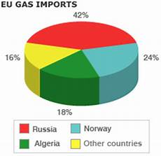 Eu Gas Import 2009 171 Rusmedia The Infochannel Of Rus