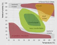 Ideal Humidity In Bedroom Psoriasisguru