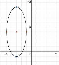 ellipse graph gallery