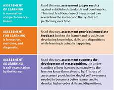 3 types of assessment in learner centered education education reimagined education reimagined