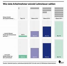 25 prozent zahlen 75 prozent der lohnsteuer agenda austria