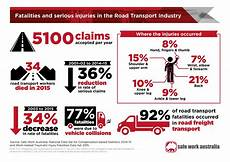 compare car insurance nt infographic fatalities and injuries in the road transport