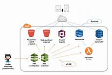 Aws Flow Chart Activity Tracking With A Voice Enabled Bot On Aws Aws