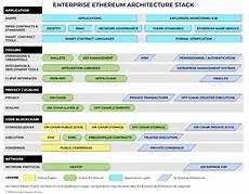 enterprise blockchain has arrived cryptooracle medium