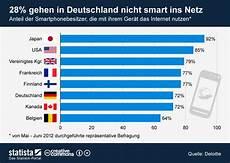 wie viele warnwesten im auto deutschland infografik 28 prozent gehen in deutschland nicht smart