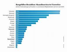 bezahlen in schweden die zukunft des bezahlens seamless payment