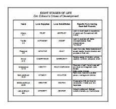 Erikson S 8 Stages Of Development Chart Life Career Leadership Community Ecology Erik Erickson S