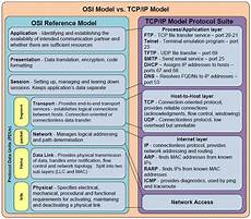 objective 1 01 explain compare and contrast the osi