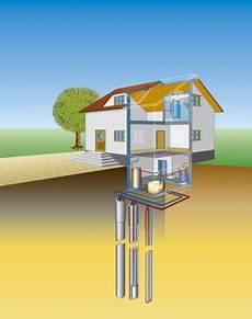 geothermie mit erdwaermepumpen erdwaerme nutzungsm 246 glichkeiten der erdw 228 rme vulkane und geothermie