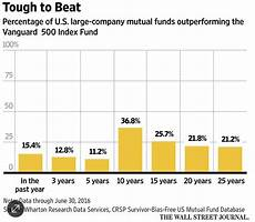 examining the dow s outperformance vs the sp 500 fortune financial advisors