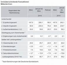 deutsche handelsbilanz mit rekord 252 berschuss die