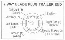7 blade trailer wiring diagram trailer plug wiring diagram circuit electronica