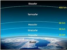 Lapisan Atmosfer Dan Karakteristiknya Geograph88