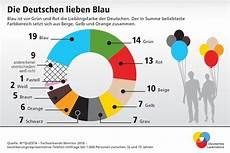 Die Lieblingsfarben Der Deutschen