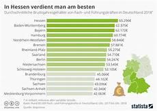 Was Verdient Ein - infografik in hessen verdient am besten statista