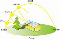 verschattung photovoltaik modulen vermeiden