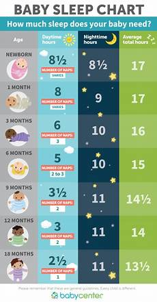 how much sleep do babies and toddlers need babycenter