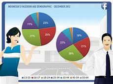 Malvorlagen Age Indonesia Indonesia Age Demographic