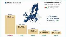 Eu Apparel Market Continues To Gain Pace Import Volume