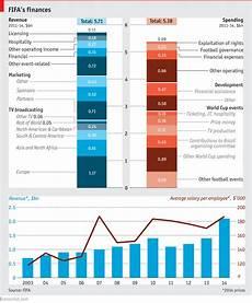 blatter s balance sheet daily chart