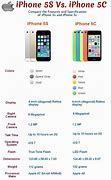 Image result for iphone 5c vs 5s specs