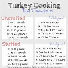 turkey cooking times and temperatures bread with it