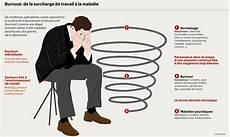 burn out travail stress le burn out maladie du travail ou bien plus que