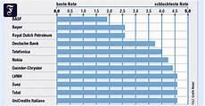 finanzmarkt europ 228 ische optionsprogramme sind teuer und
