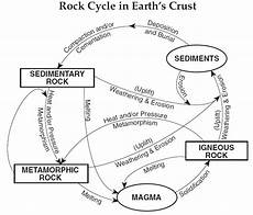 earth science rock worksheets 13364 topic 11 rocks and minerals mrs azzara
