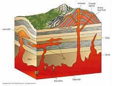 Bentuk Intrusi Magma Gurugeografi Id