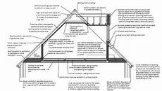 Pitched Roof Dormer Construction by Typical Section Through A Loft Conversion With Dormer