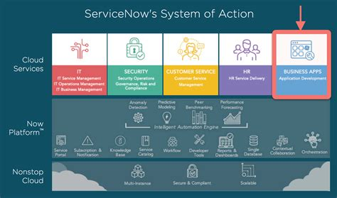 Features Of Services