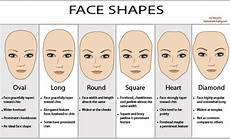 what is your face shape and the best hairstyle for it